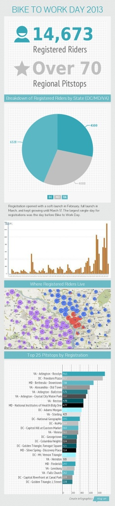 Bike to Work Day infographic
