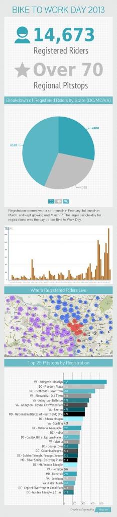 Bike to Work Day infographic
